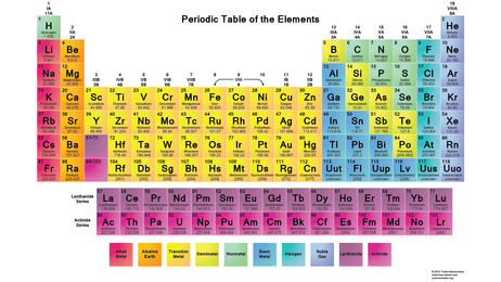 Elements compounds and reactions flying colours urtaz Choice Image